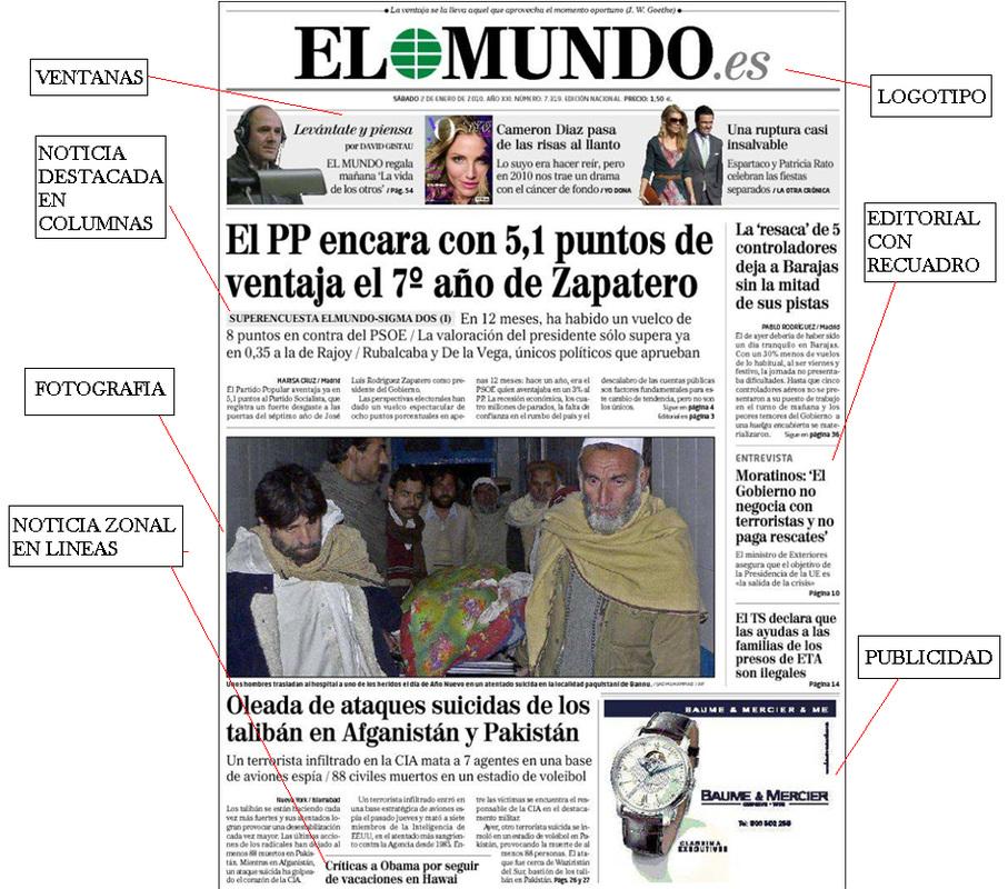 Actividad 10 for El periodico mural y sus secciones